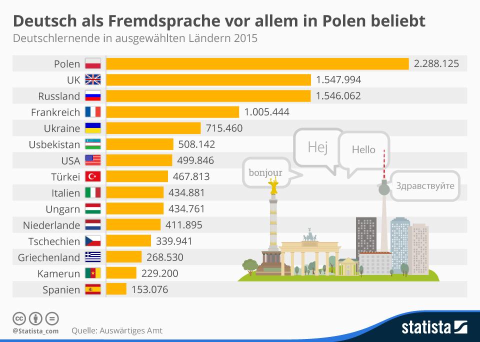 infografik_4240_deutschlernende_in_ausgewaehlten_laendern_2015_n